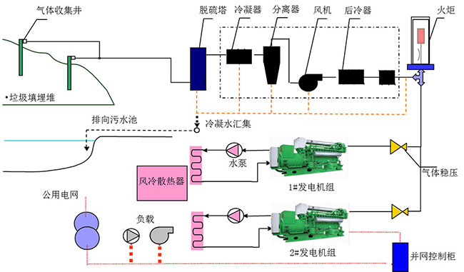 余热发电原理_垃圾填埋气发电技术-产品与服务-上海齐耀动力技术有限公司